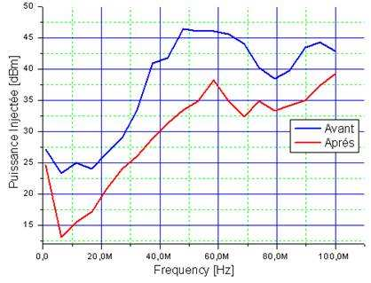 small reduction of emission level [Bendhia 08] Strong increase of susceptibility level (up to 10 db!