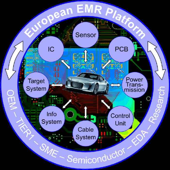 Electromagnetic Reliability (EMR) Of Electronic