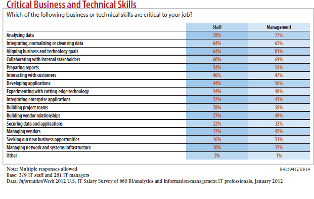 The InformationWeek Group (2012) conducted a survey of over 660 business intelligence and analytics professionals to understand the skills gap in industry (Figure 4.8).