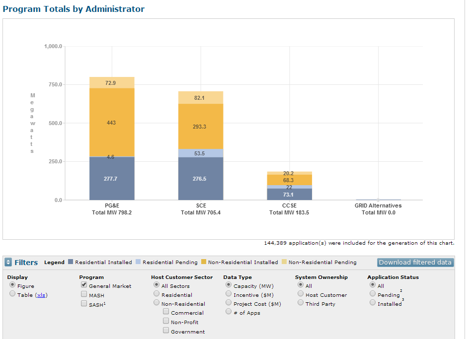 disruptive elements observed in the California Solar market: real-time reporting and a new delivery model. Figure 3. California Solar Initiative capacity (MW) by program administrator.