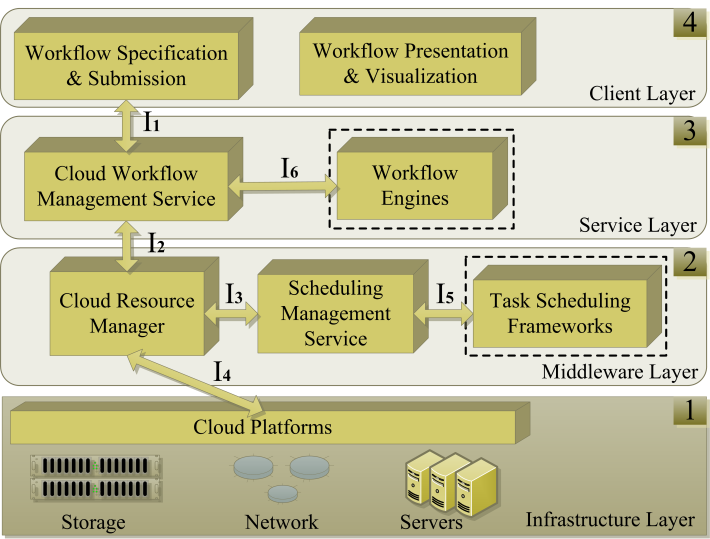 science computing Cloud platform. There are also performance related issues, such as the instantiation time of virtual machine instances and clusters, resource scheduling efficiency, and so on. B.