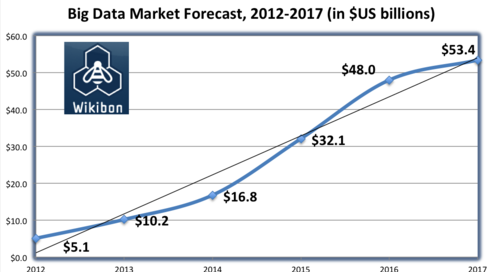 Figure 4 A graph of the projected growth of the big data industry. Graph provided courtesy of Wikibon.