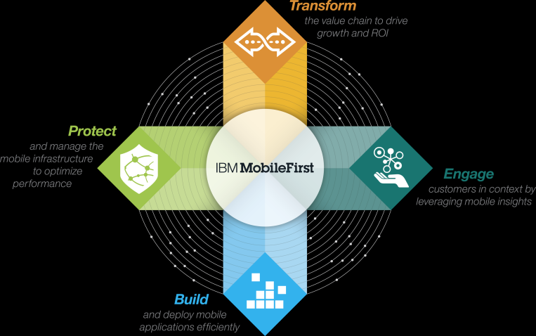 Four Part Strategic approach to helping our clients set their mobile agendas (CxO, LOB Exec) In order to take full advantage of these new mobile opportunities, organizations need comprehensive