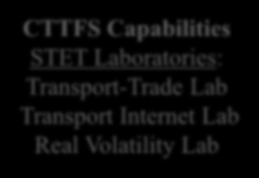 CTTFS Horizons 組 織 框 架 CTTFS Organization Structure Industrial Partners CTTFS Management Directors, Advisors, Supervisors CTTFS Officers Admin Officers, Scientific Officers Research Fellows,