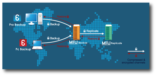 PRO BACKUP MRJ Online Backup offers you a total solution with automatic online backup, for a fixed monthly fee.