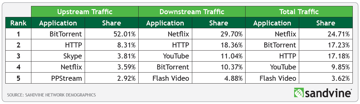 Peak 55% of downstream traffic Streams 1.