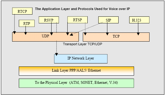 Figure 2.1: Composite of protocols used in Voice over IP and the architecture [31] protocols use, mainly because this is a real-time protocol. Sequencing is done when the packets arrive out of order.