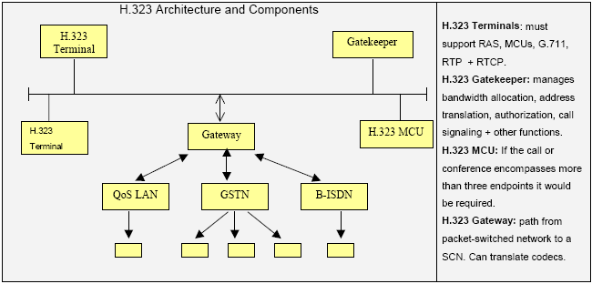 Figure 3.3: H.323 architecture and principal components. The description of each of the components functions are on the right hand column.