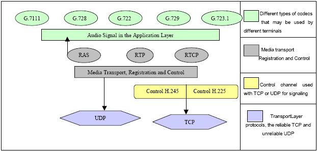 Figure 3.5: Composite of codecs, protocols, and control protocols in H.323. methods are used to start bi-directional communication [23].