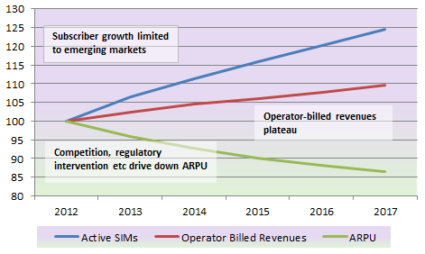 Figure 5: Base Line Analysis of Global Mobile Subscriber Growth, ARPU and Operator-Billed Service Revenues 2012-2017 Source: Juniper Research Using 2012 as our baseline, we can see that while MNO