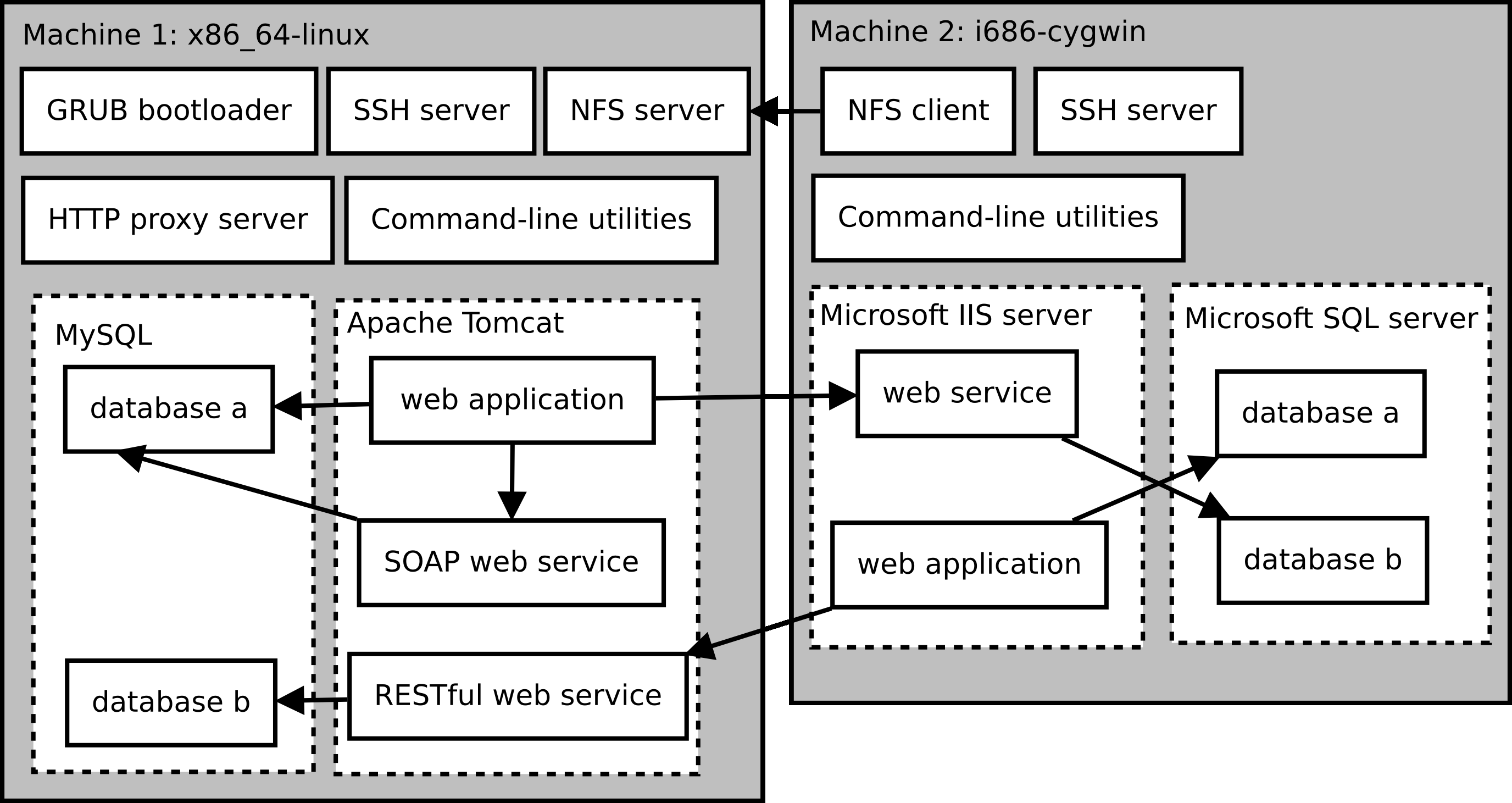 Deploying service-oriented systems Nix and NixOS are