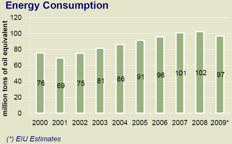 Turkish-German Biogas Project Figure 4: Total Energy Consumption of Turkey between 2000-2009. Data source: [22].