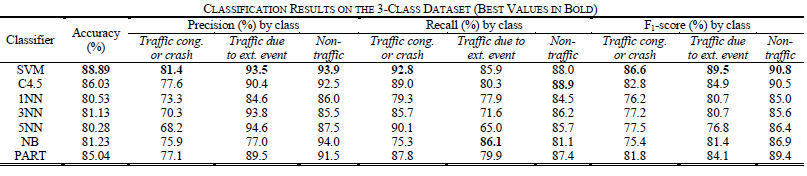Traffic detection from Tweet analysis Multi-class classification problem traffic due to external event vs.