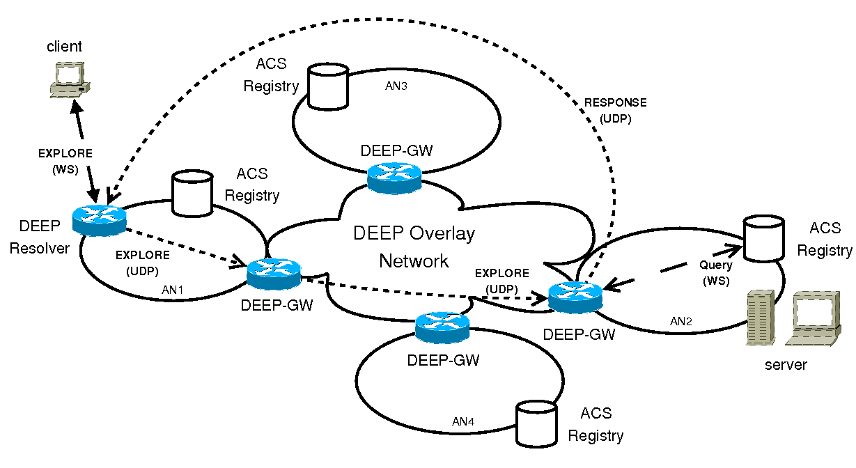 Fig. 4. DEEP implementation scenario. specify how such modules communicate to each other.