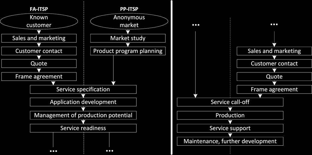 2.3 Production of IT services The process in Figure 1 is chosen as a structuring basis for inspecting the IT service production process in the context of the discussion of the IT service industry s
