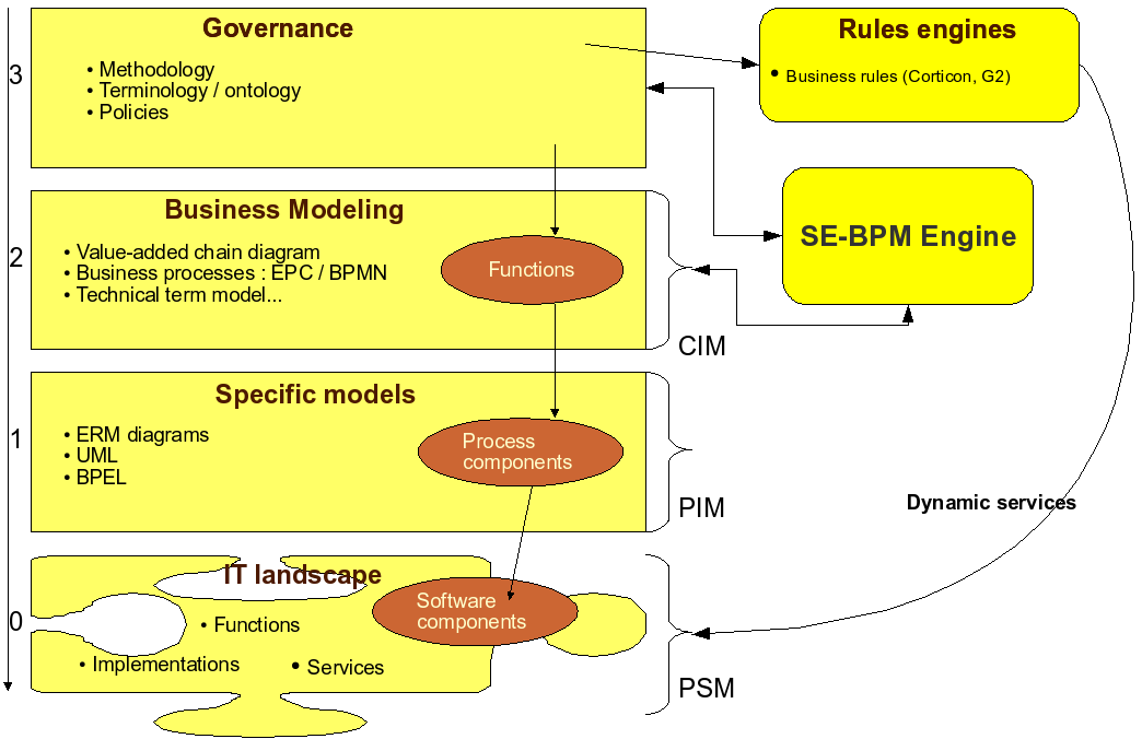 Chapter 8. Enriched Life Cycles and Business Repository Interactions integrated in the company-specific SE-BPM resources (KB and KM) by the business content expert.