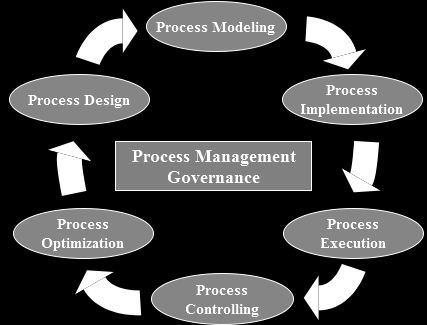 Chapter 5. Life Cycles of Enterprise Processes Figure 5.1: Adopted process life cycle stages 5.