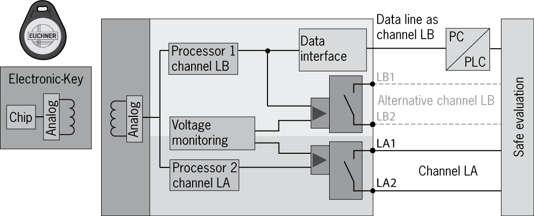 Figure 1: Cut-away illustration of Electronic-Key adapter The data carrier in the Electronic-Key is equipped with a combined memory: 116 bytes E 2 PROM (programmable) plus 8 bytes ROM (serial number)