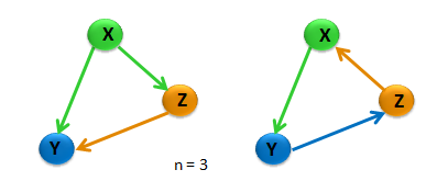 and random networks. The discussion that follows focuses on patterns with 3 nodes (forming a triangle), Fig 1. There are 13 possible 3-node patterns in such arrangement.