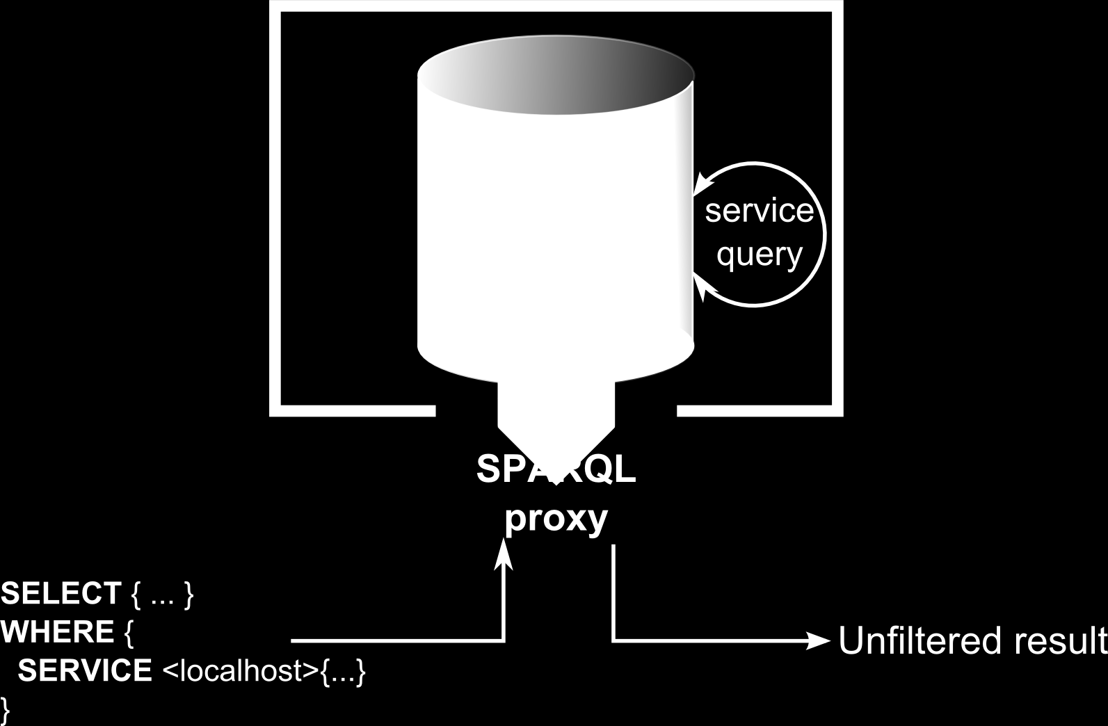 IC 2014 FIGURE 5 Service used to bypass proxy In order to correct this flaw the proxy must block queries that contain a SERVICE clause with the address of the protected triple store as external