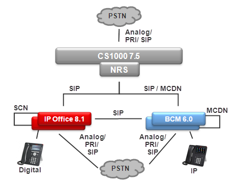 Interoperability BCM, IP Office, and CS1000 interoperability The following diagram demonstrates how it is possible to migrate a network of BCM and CS1000 to the IP Office, step-by-step, by adding IP