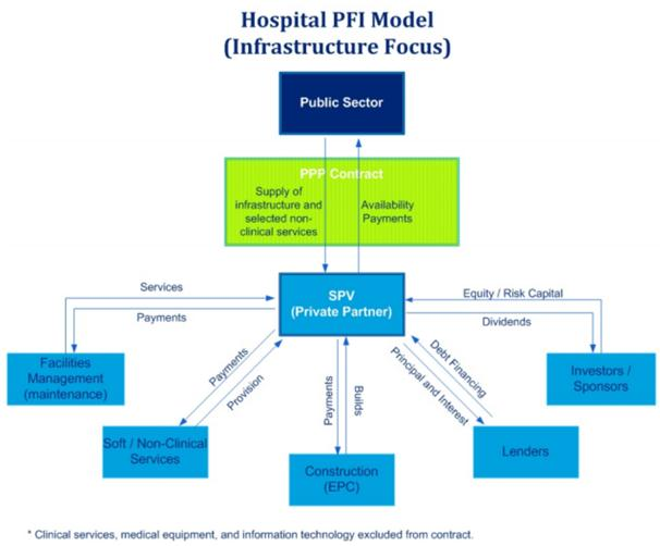 P a g e 19 CHAPTER3 TO WHAT EXTENT SPECIFIC PPP CASES ARE ACHIEVING EXCELLENCE Measuring the performance of hospital PPP projects is tremendously complex as there are numerous indicators that are