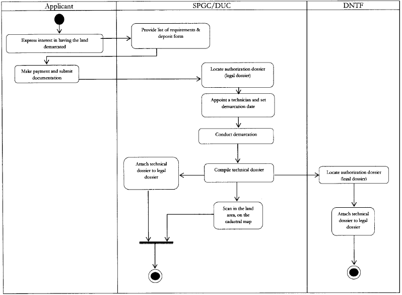 Flow chart 2 Process for demarcation of DUAT: 53 53