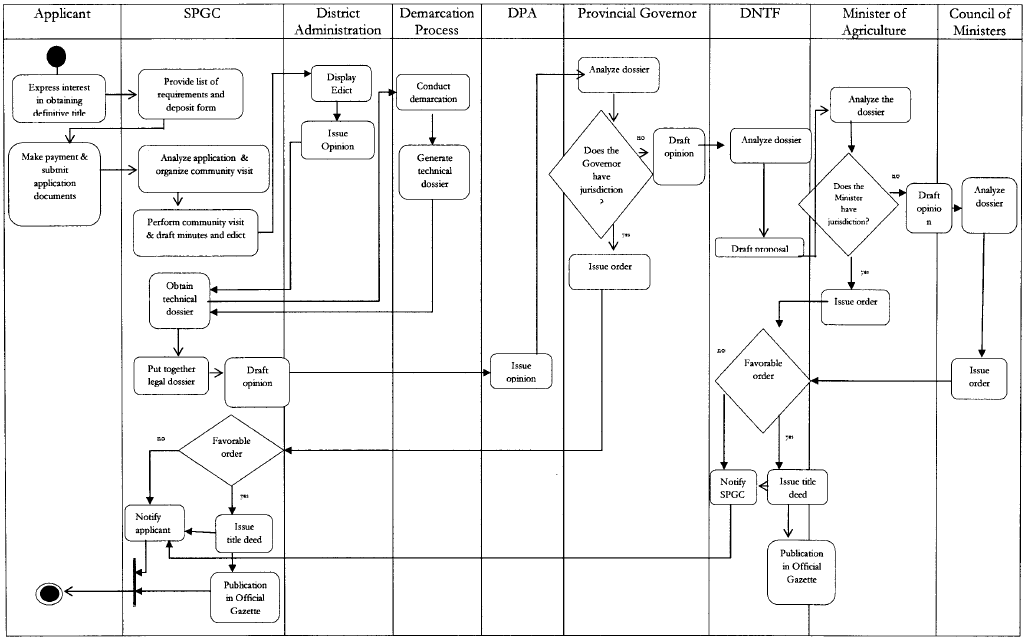 Flow Chart 5 Process for the recognition (legalization) of communtiy or good
