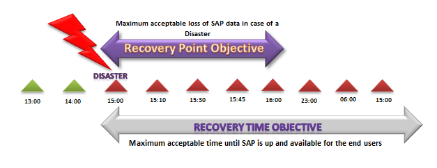 3.1. Recovery Point Objective (RPO) and Recovery Time Objective (RTO) RPO and RTO are the most important factors which play a major role in deciding the backup frequency and types of backups to be