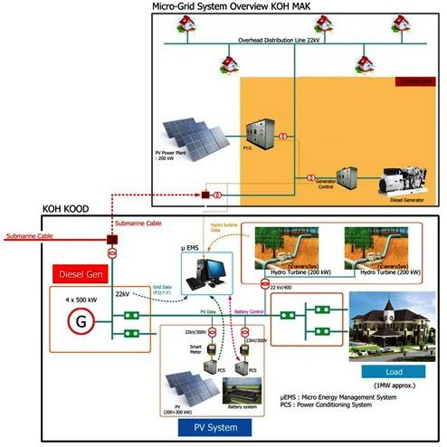 "scope and feasibility of smart grid D33 minutes of the regional workshops  economic and efficient smart grid system""  proof of the technical and economic feasibility of."