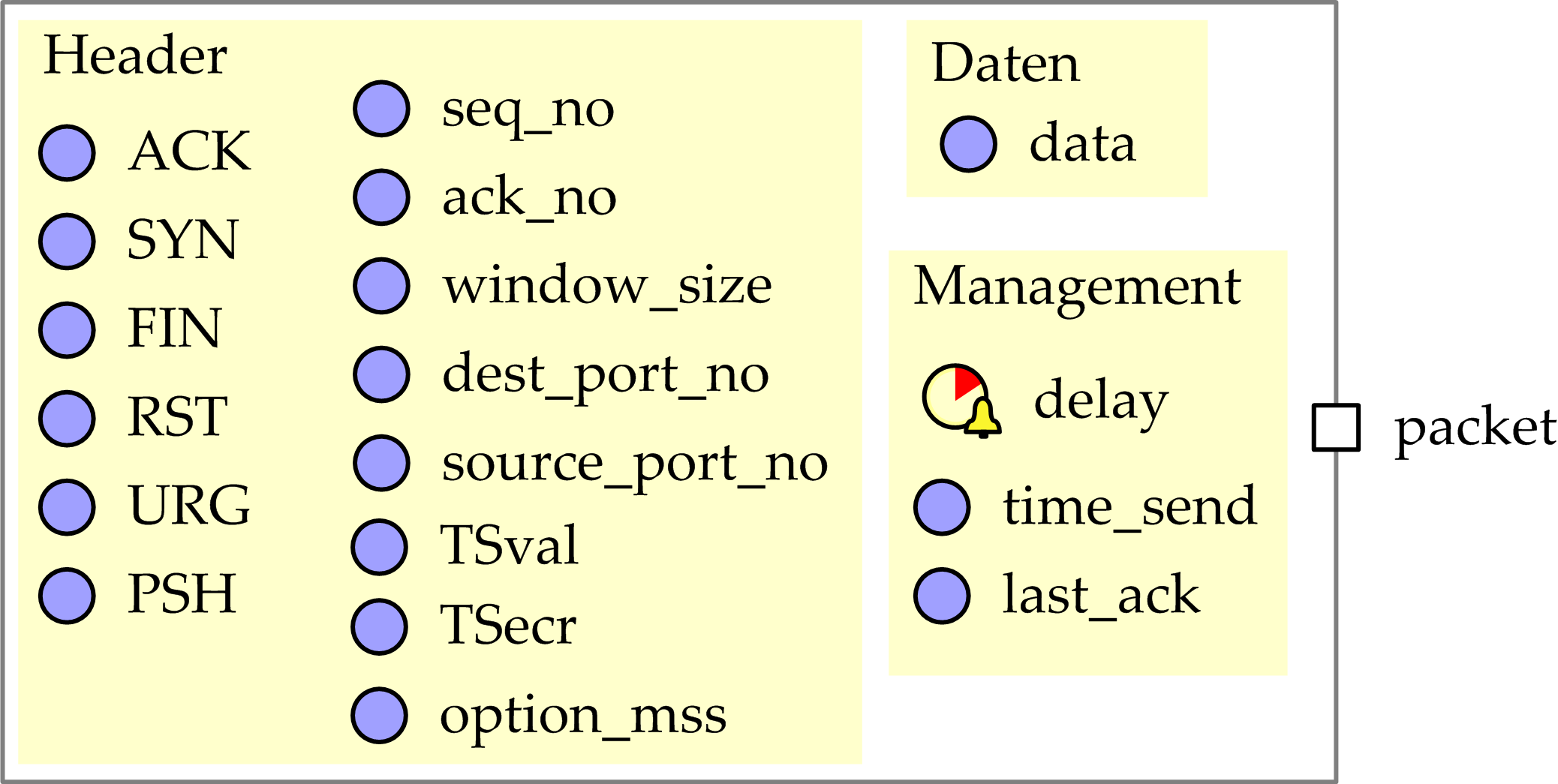 7.2 TCP frame. The receive and send ports are used to transfer data to and from the application, while the error port is used to inform the application about TCP errors.
