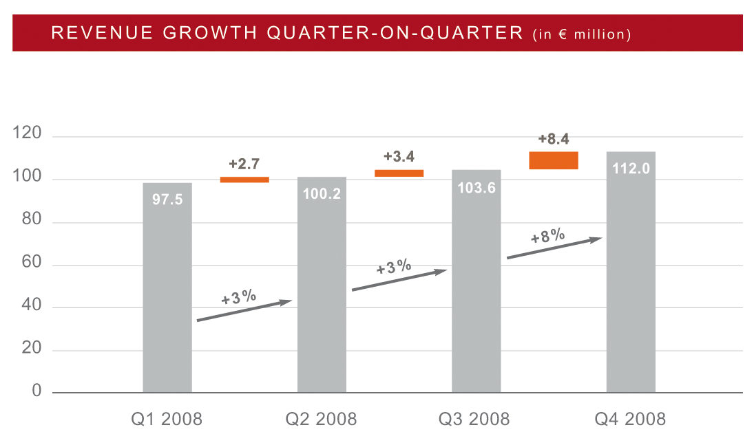 TRADITIONALLY, EXCEPTIONALLY STRONG GROWTH IN THE FOURTH QUARTER Strong Q4 2008 Open call-by-call