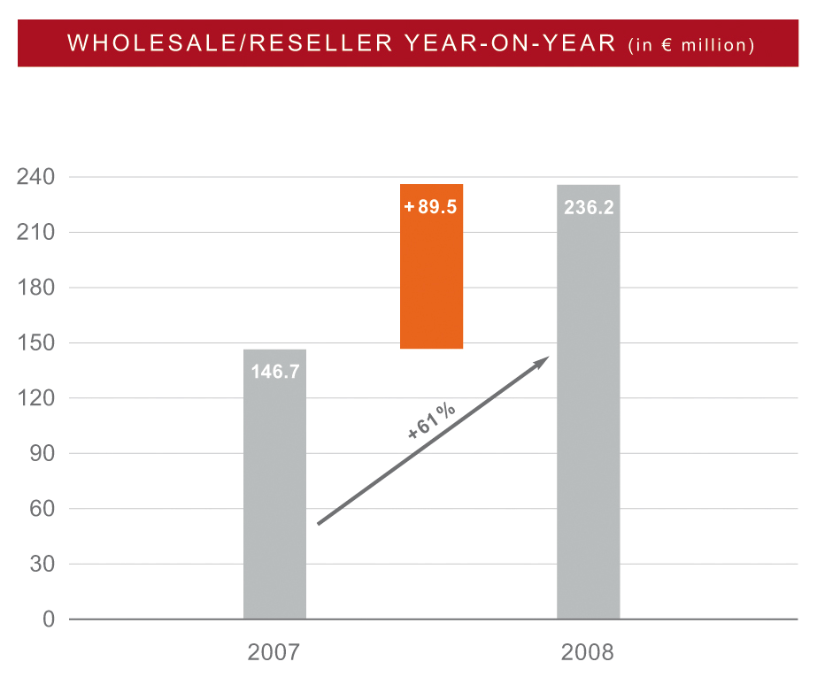 BU WHOLESALE ADSL2+ WHOLESALE MAIN REVENUE DRIVER IN 2008 Break-up of revenues 45% of segment revenues from ADSL2+ German Broadband Market Dynamics 3.