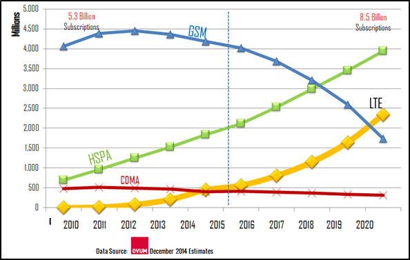 Global Adoption of 2G-4G
