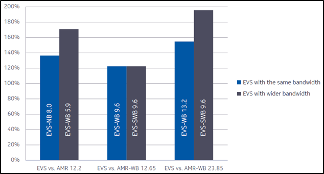 EVS Voice Capacity Compared to AMR and AMR-WB Nokia,