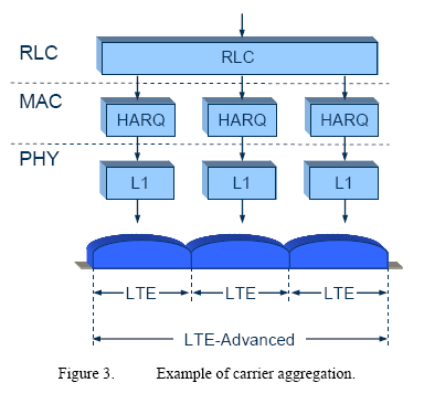 LTE-Advanced Carrier Aggregation at Protocol Layers Source: The Evolution of