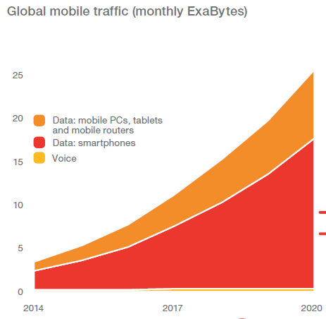 Global Mobile Traffic for Voice and Data 2014 to 2020 Ericsson,