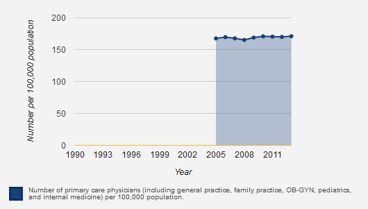 Given the uniformity in the years before and after reform we cannot conclude that the recent medical liability reforms have had much impact on rates of primary care physician practice in Vermont.