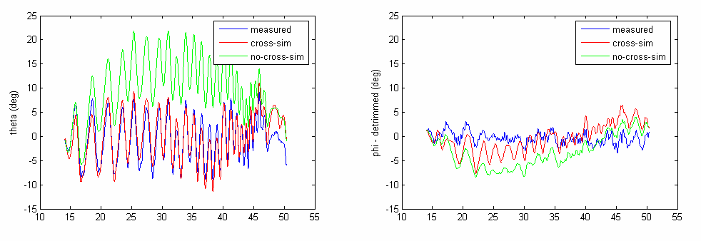 Figure 34: Off-axis Derivatives Open Loop Identification The same recorded frequency sweeping input commands have been again used in input to the model for both longitudinal and lateral dynamics