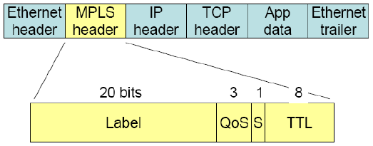 MPLS Basics The Label: Label value (0 to 15 reserved for special use) QoS: Quality of