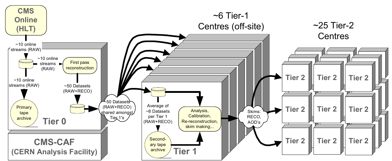 Computing Models a hierarciacal structure example: C MS 7 Tier-1 centres ~50 Tier-2 centres CMS Computing TDR, 2005 LHC-Experiments - typically share big Tier-1s, take responsibility