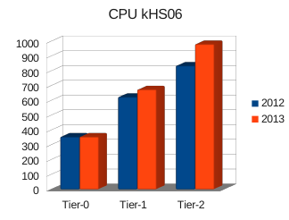 How big is WLCG today and compared with others? Other big players? Total CPU 2013: 2010 khs06 approx. equiv.