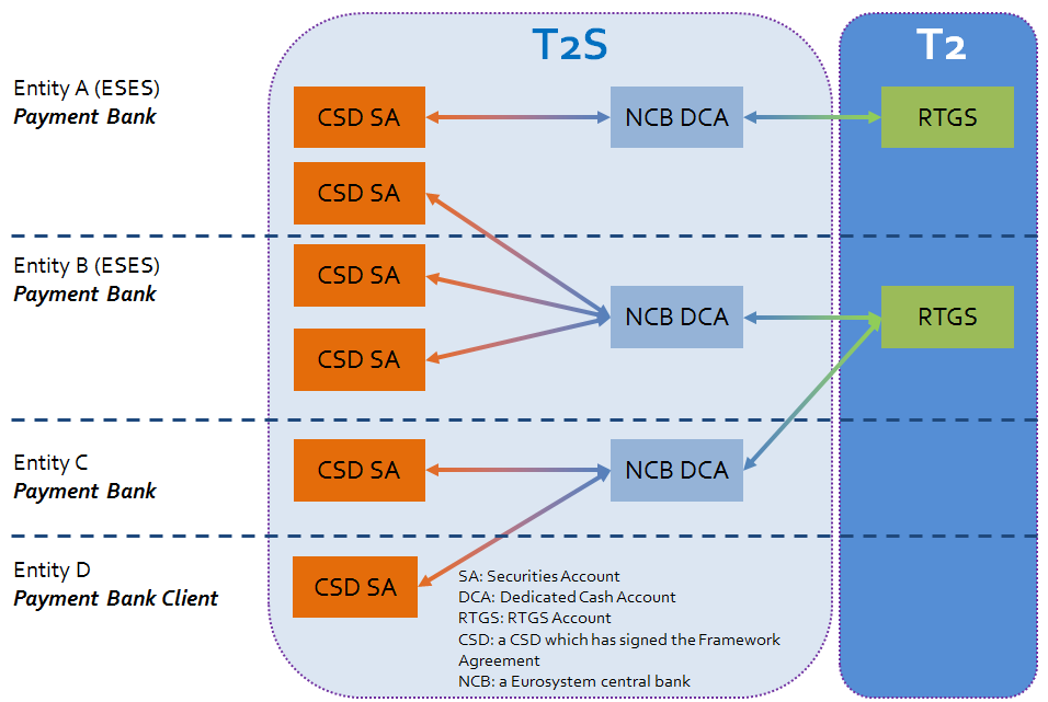 Different configuration options will be allowed in T2S: Diagram 4 :