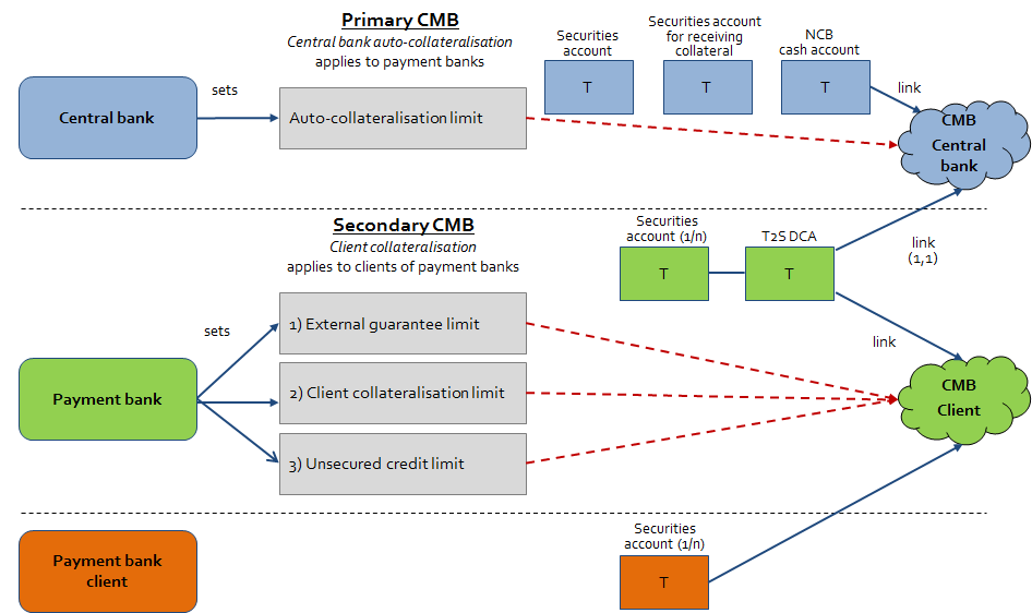 The following diagram illustrates primary and secondary CMBs for different T2S actors: Diagram