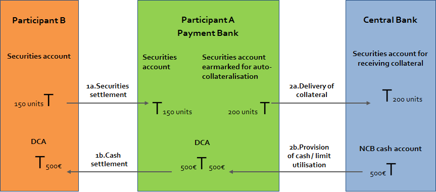 Diagram 10 : Use of central bank auto-collateralisation It is important to remember that the DCA and the main RTGS account must belong to the same legal entity and that the DCA and the main RTGS