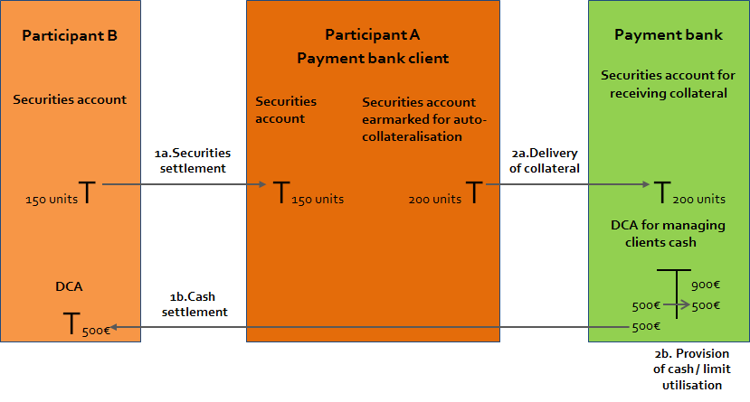 4.2.2. Operation A client collateralisation credit operation is triggered whenever the amount of liquidity required in a buy instruction exceeds the external guarantee limit - cf. 4.2.3 - or if the limit is set to zero.