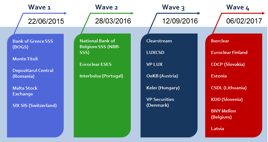 Diagram 16 : T2S migration waves The contingency wave is scheduled for 8 May 2017. It will be for CSDs or central banks that were unable to migrate in the initially scheduled wave.