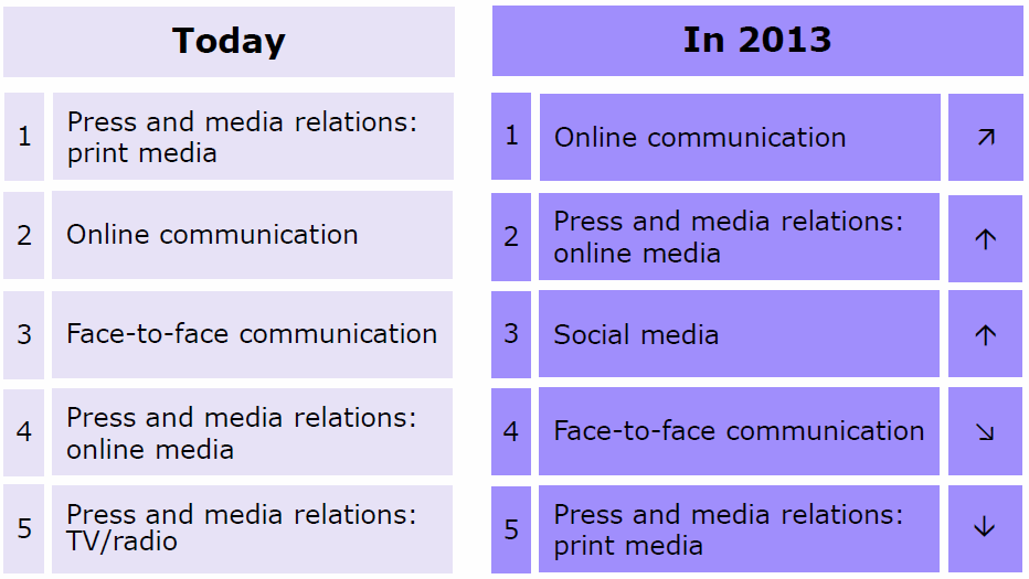 Figure 10 Communications channels today and 2013 31 It can be seen 32 that the interviewees expect that Social Media gets more important in the future.