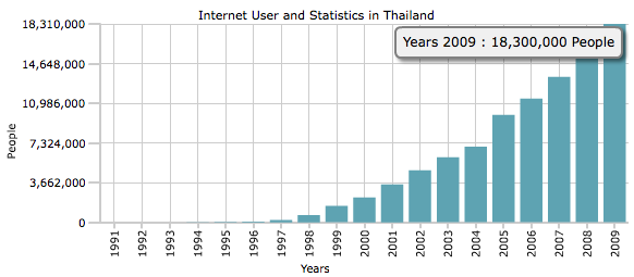 Internet and it has been increasing more and more in virtually every place.