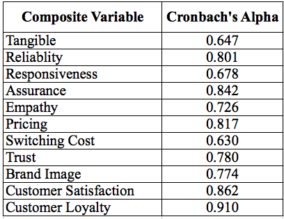Table 4.27: Overall Cronbach's Alpha values with composite variables According to Table 4.
